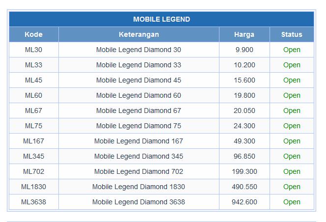 Cara Membeli Diamond Mobile Legends Menggunakan Pulsa All Operator